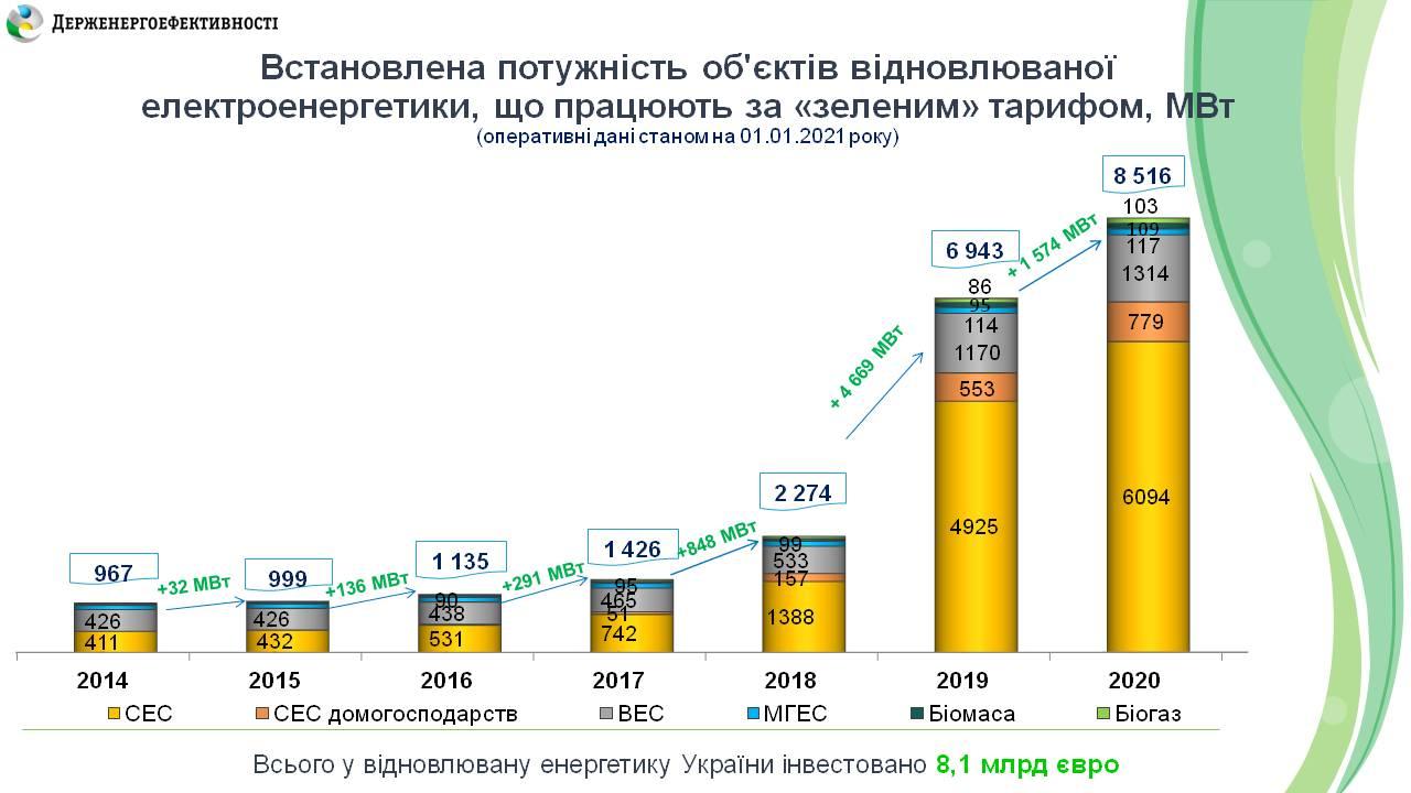"""1,2 млрд евро инвестировано в """"зеленые"""" проекты в Украине в 2020 году — фото 2"""