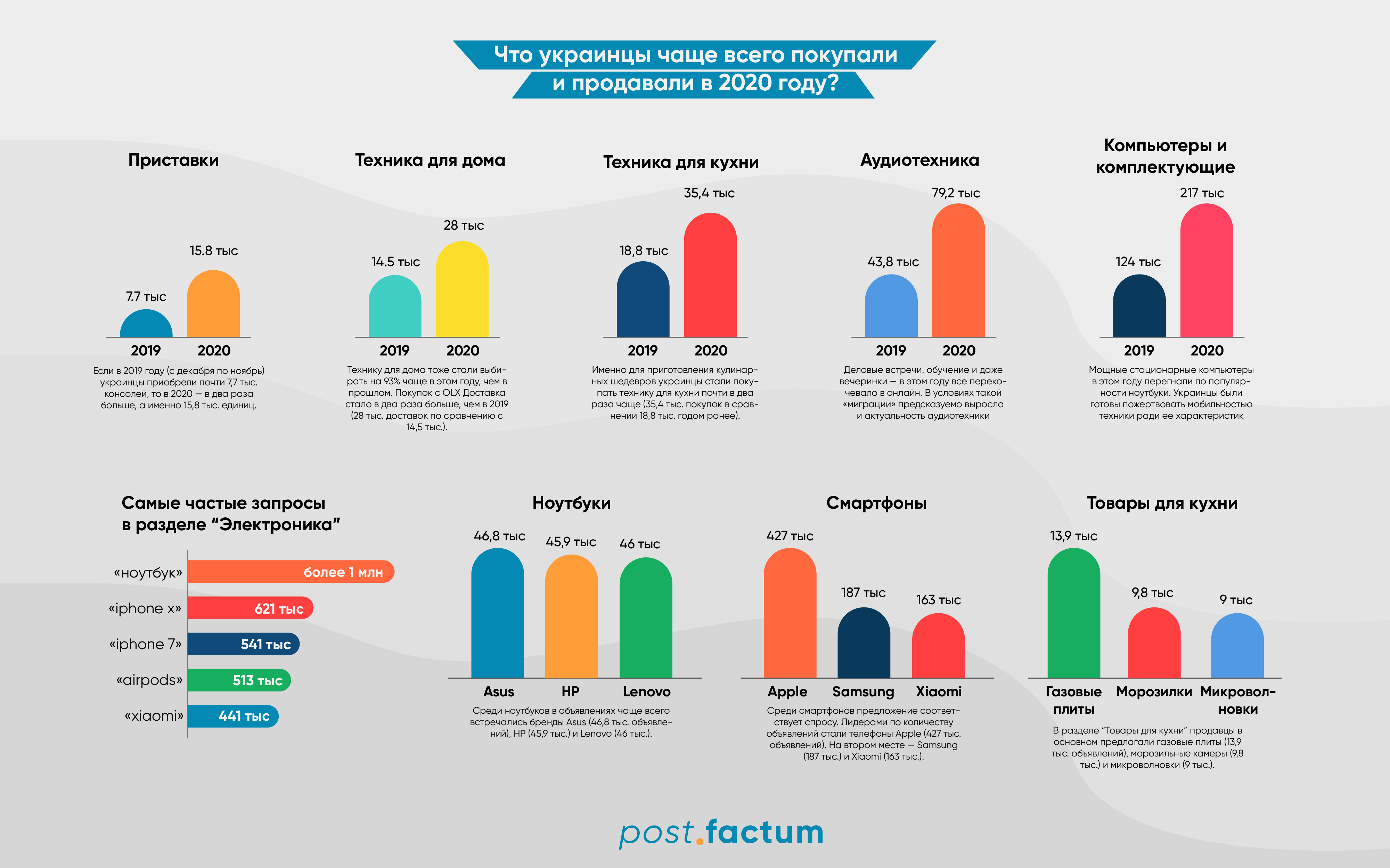 Инфографика: какую технику украинцы покупают на карантине чаще всего — фото 1
