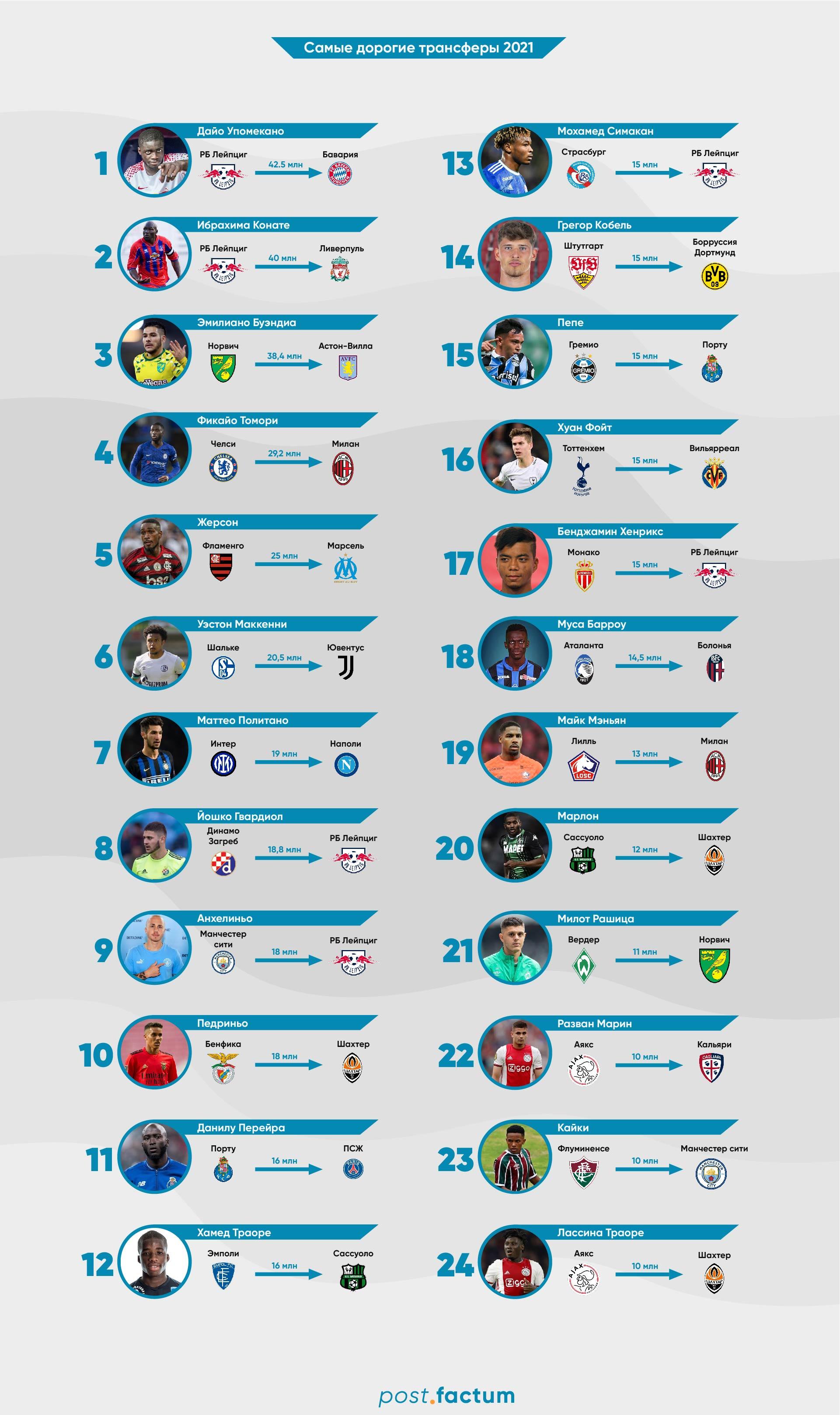 Инфографика: самые дорогие футбольные трансферы 2021 года — фото 1