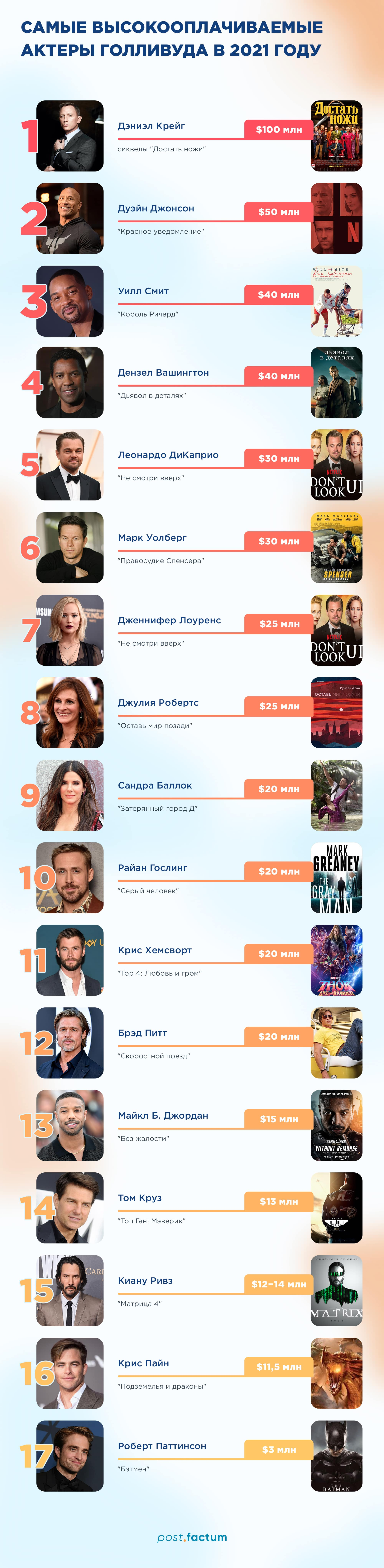 Инфографика: самые дорогие голливудские актеры — фото 1