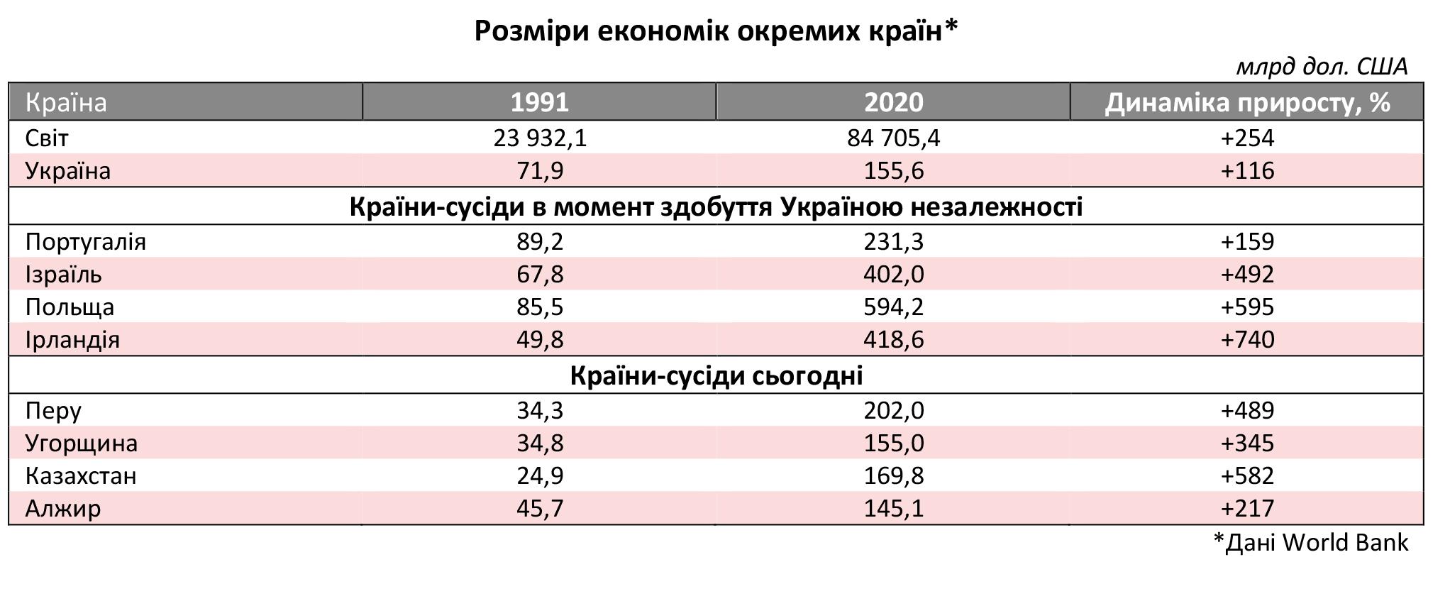 Украина 30: экономическое положение нашего государства после выхода из СССР — чем запомнился 1991 год  — фото 1