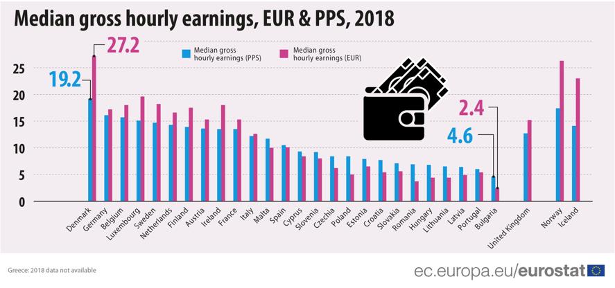 Кто в Европе зарабатывает больше всех: данные Евростата — фото 1