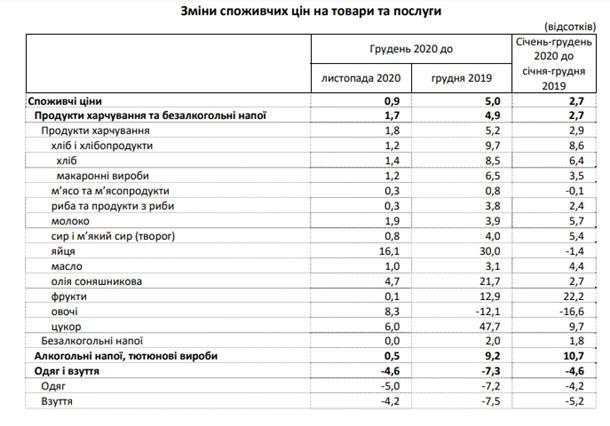 В Украине ускорилась инфляция: что дорожает сильнее всего — фото 1
