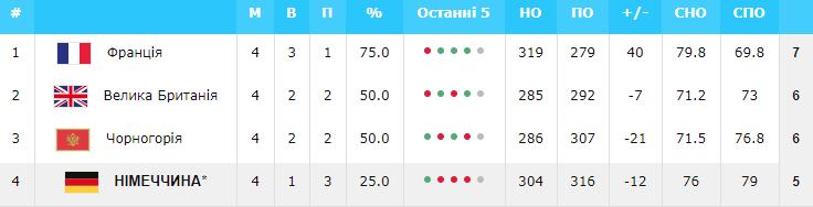 Евробаскет-2022: Украина – в числе 11 участников финального турнира — фото 7