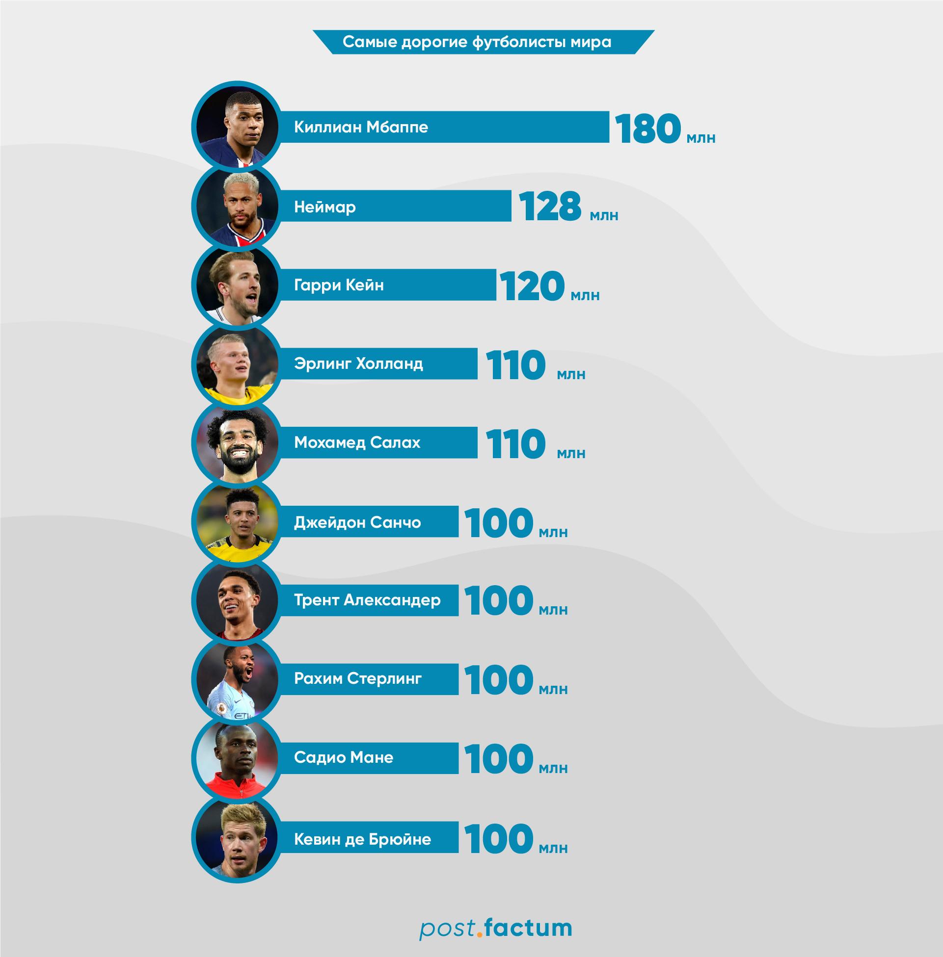 Инфографика: топ-10 самых дорогих футболистов мира в апреле — фото 1