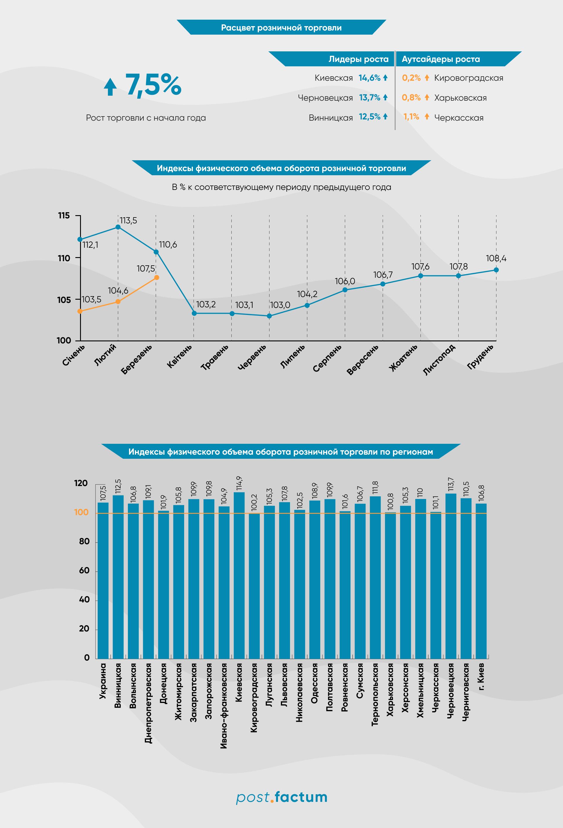 Инфографика: в Украине растут объемы розничной торговли — фото 1