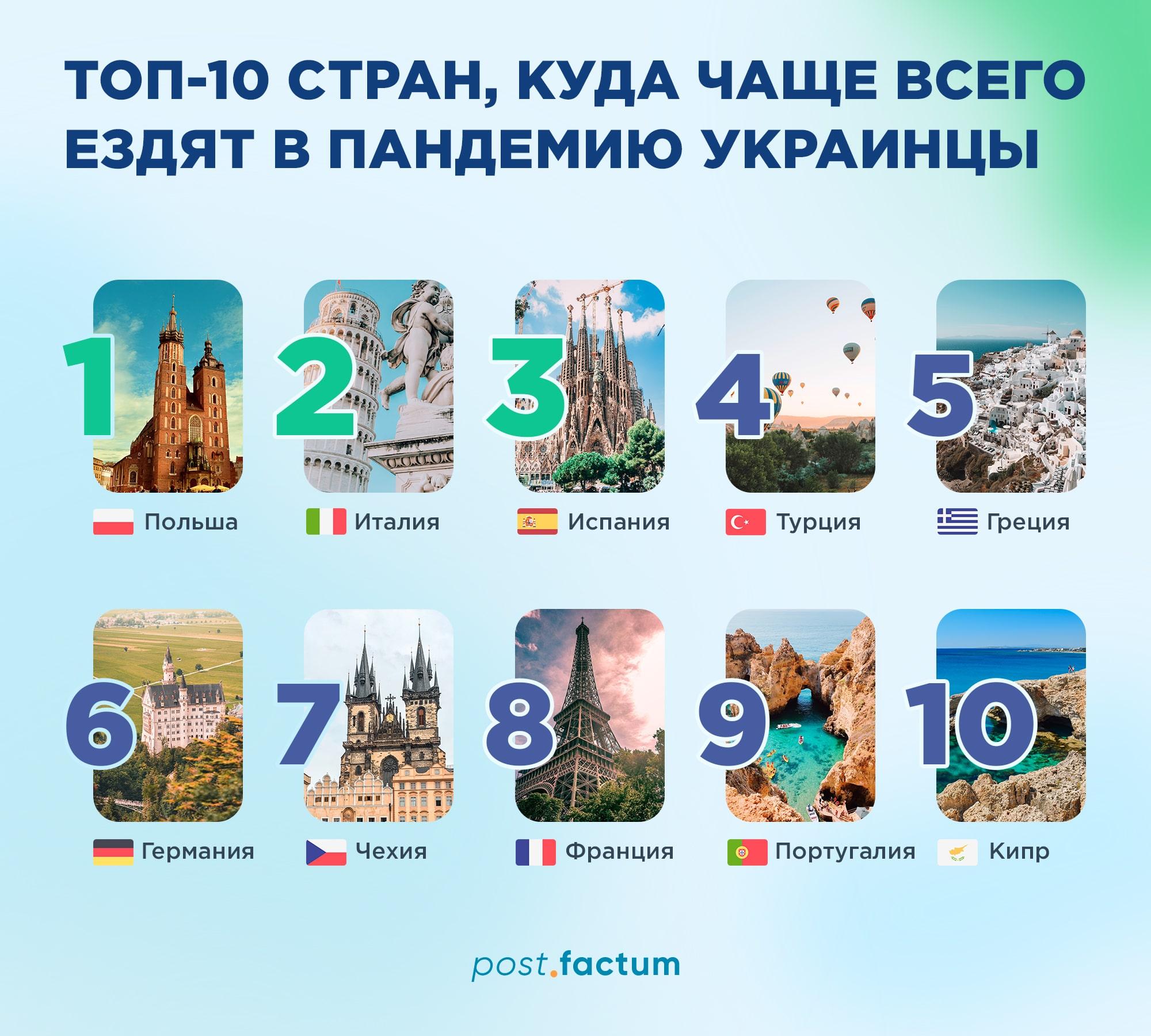 Инфографика: какие страны украинцы желают посетить во время пандемии чаще всего — фото 1