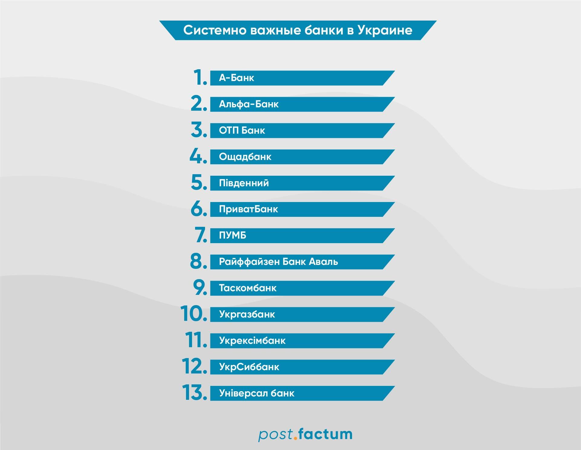 Системно важные банки: НБУ обновил список 2021 года — фото 2