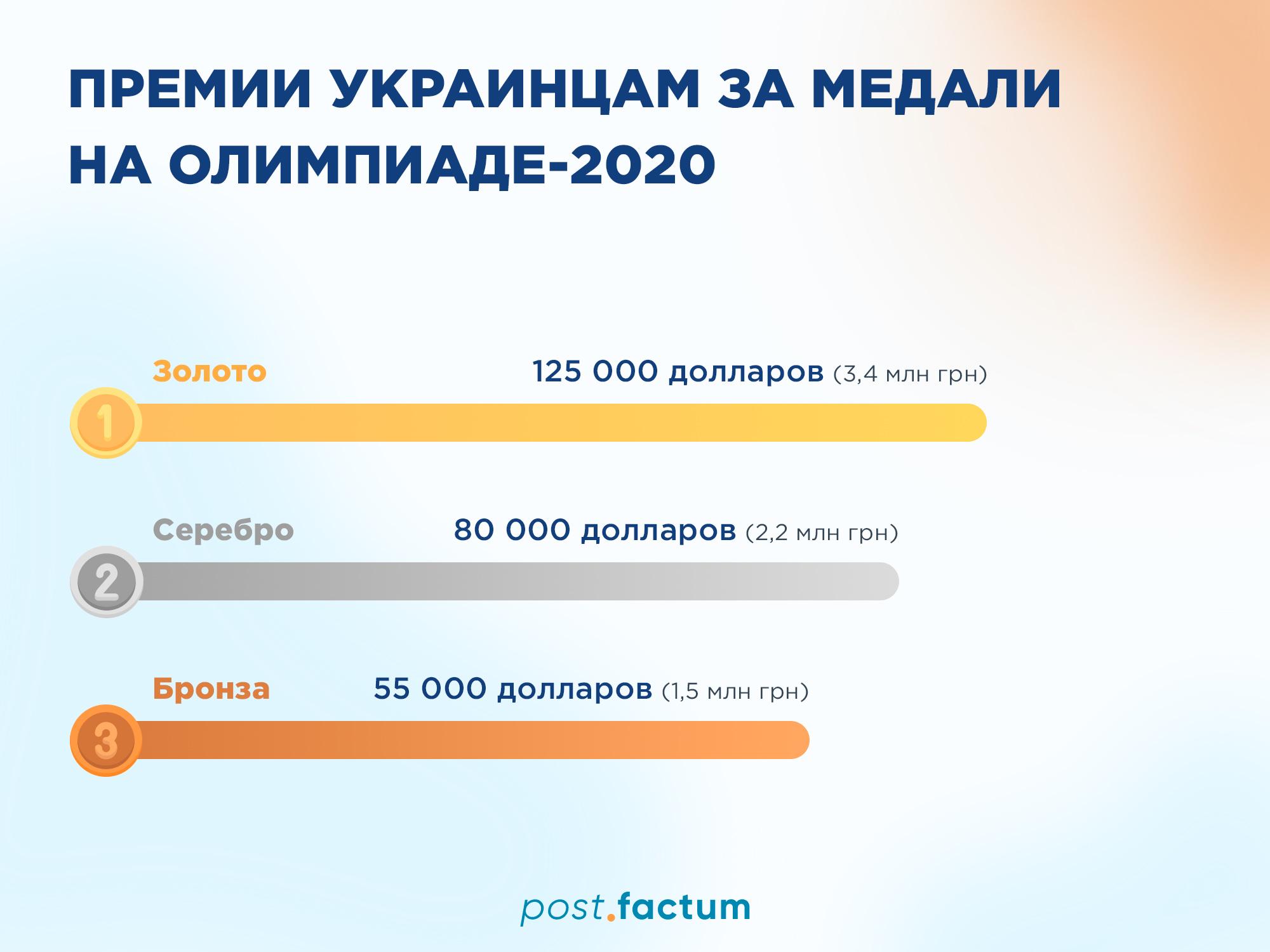 Инфографика: сколько заработали украинские медалисты на Олимпиаде — фото 1