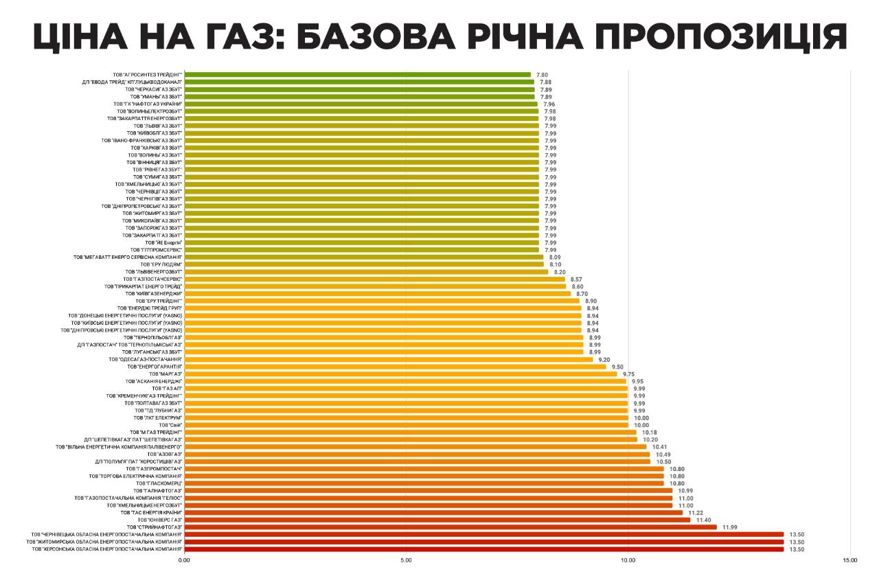 Стало известно, что будет с ценами на газ в Украине в октябре — фото 1