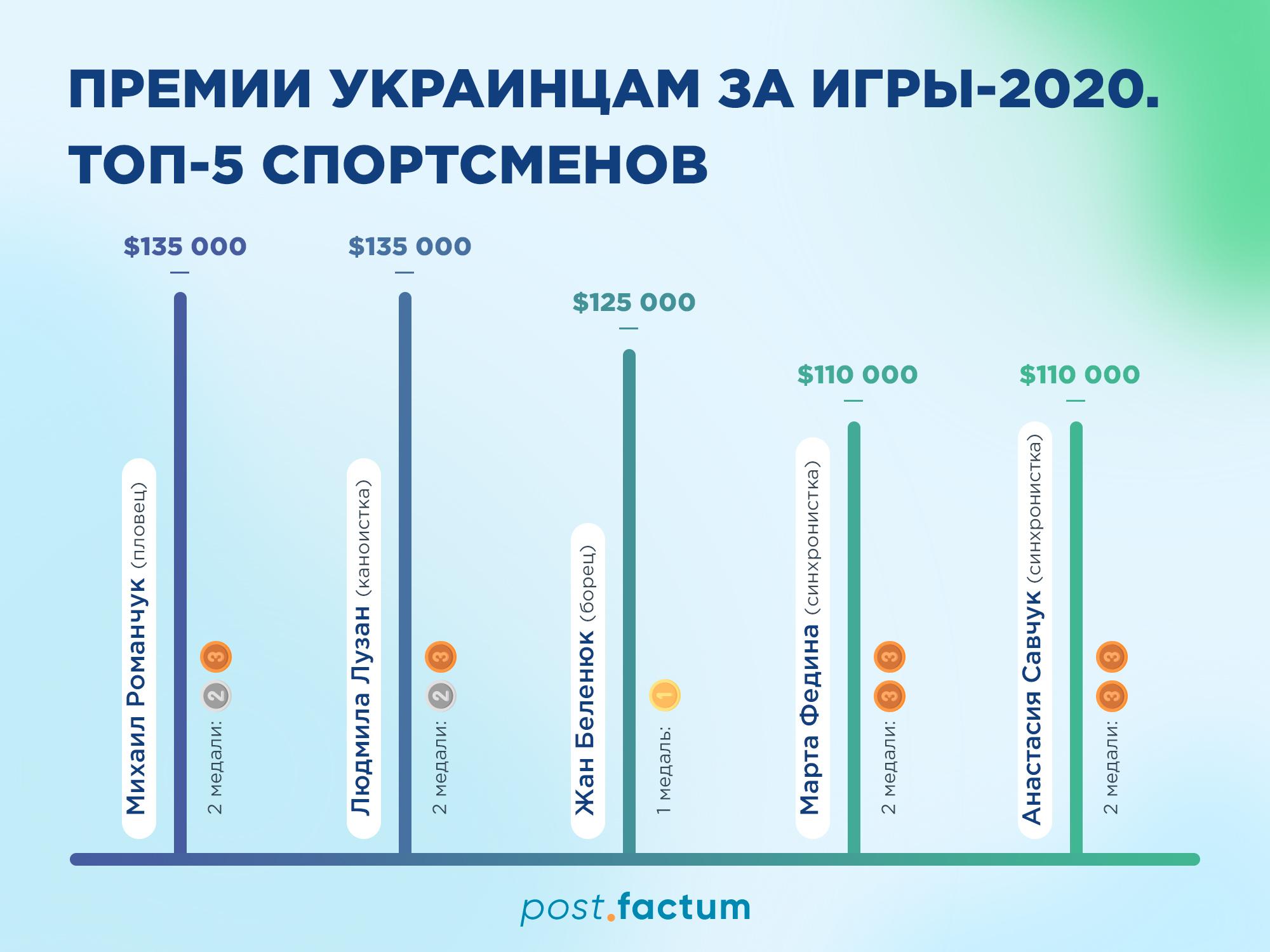 Инфографика: сколько заработали украинские медалисты на Олимпиаде — фото 2