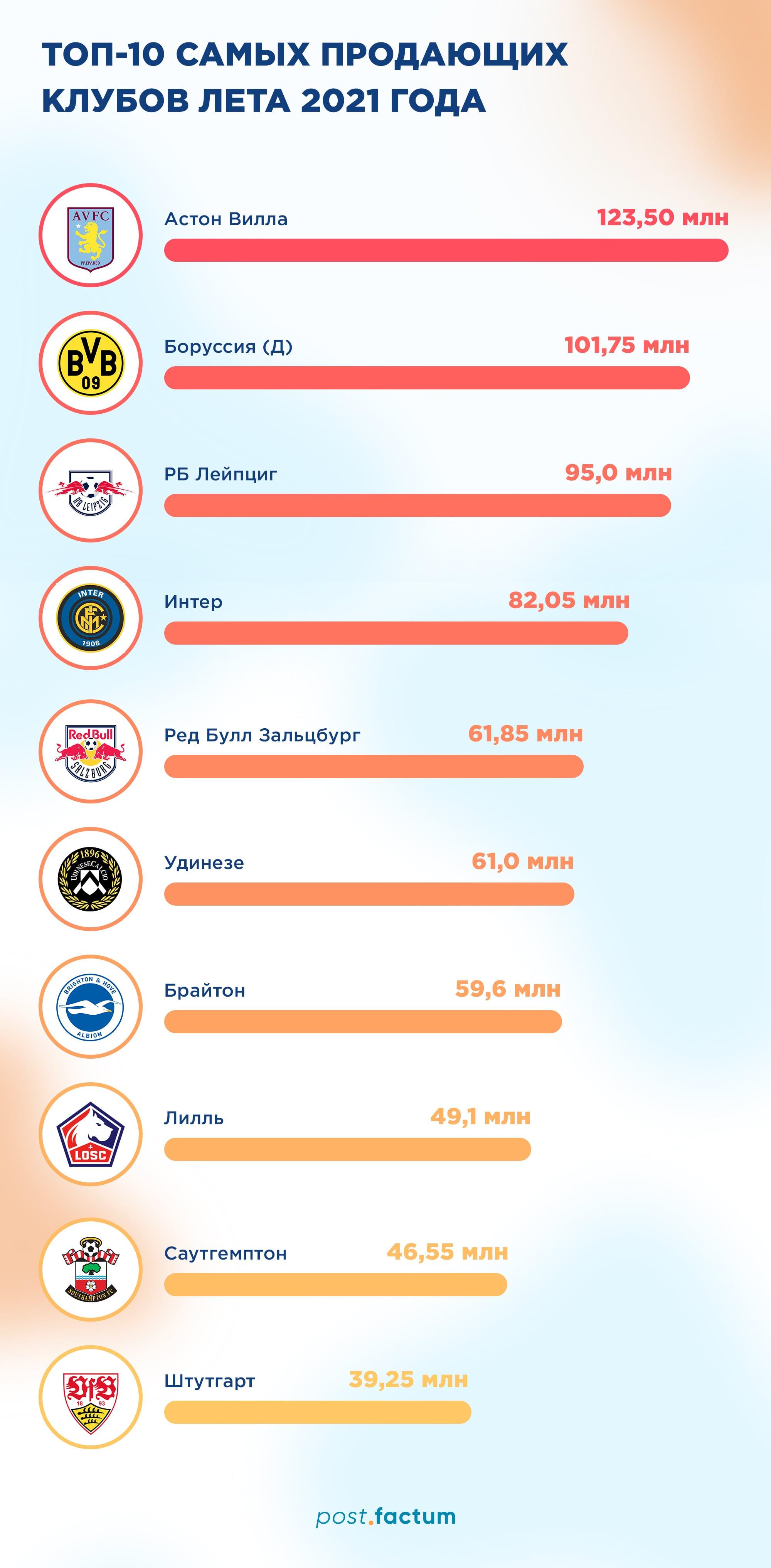 Инфографика: какие футбольные клубы летом заработали на трансферах больше всего — фото 1