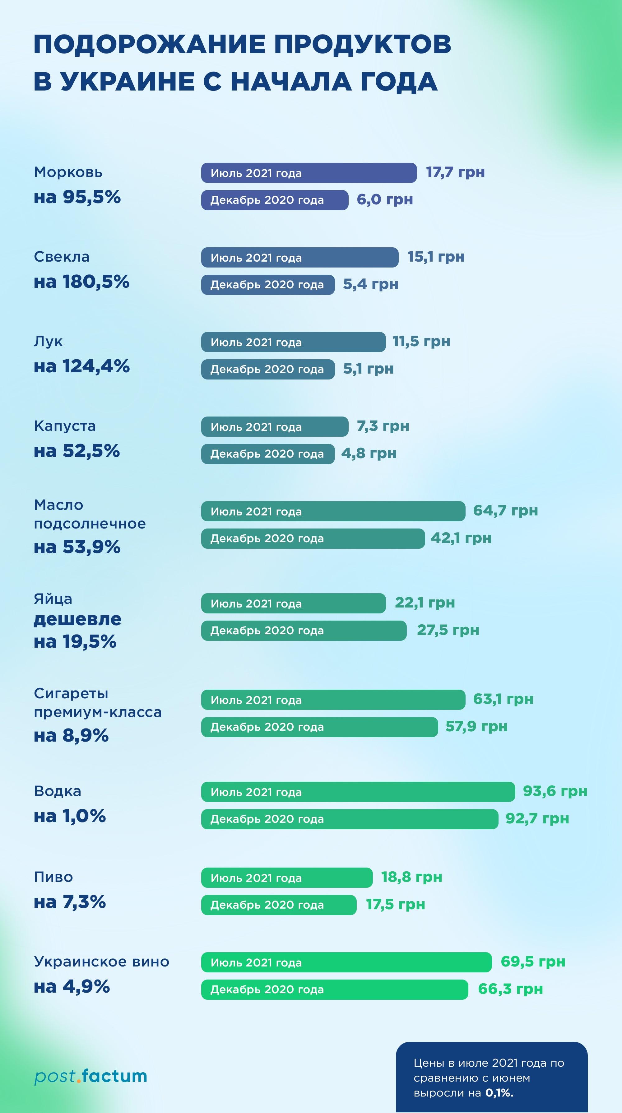 Инфографика: какие продукты с начала года подорожали сильнее всего — фото 1