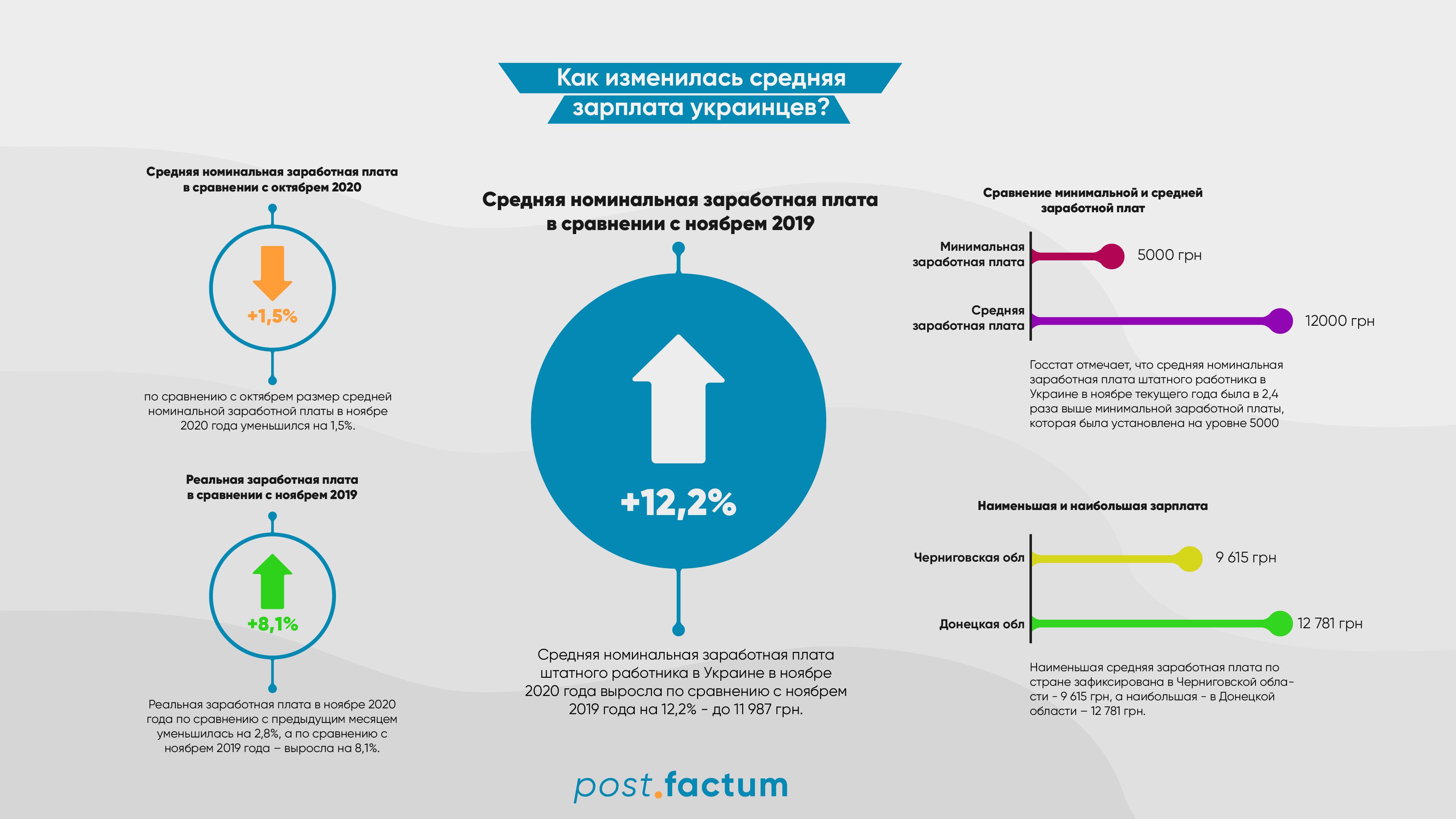 Инфографика: где в Украине самые высокие зарплаты — фото 1