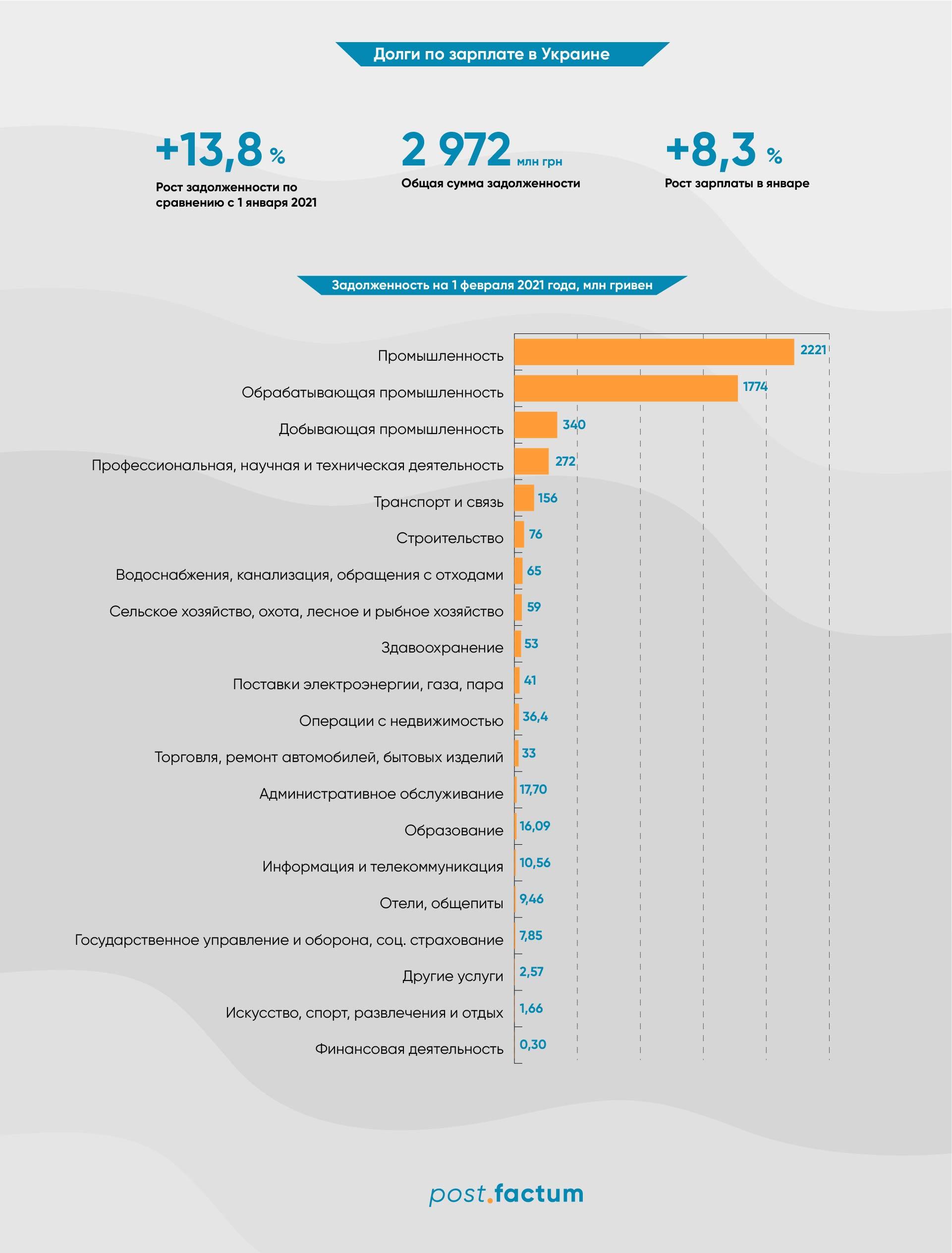Инфографика: в Украине растут долги по зарплатам — фото 1