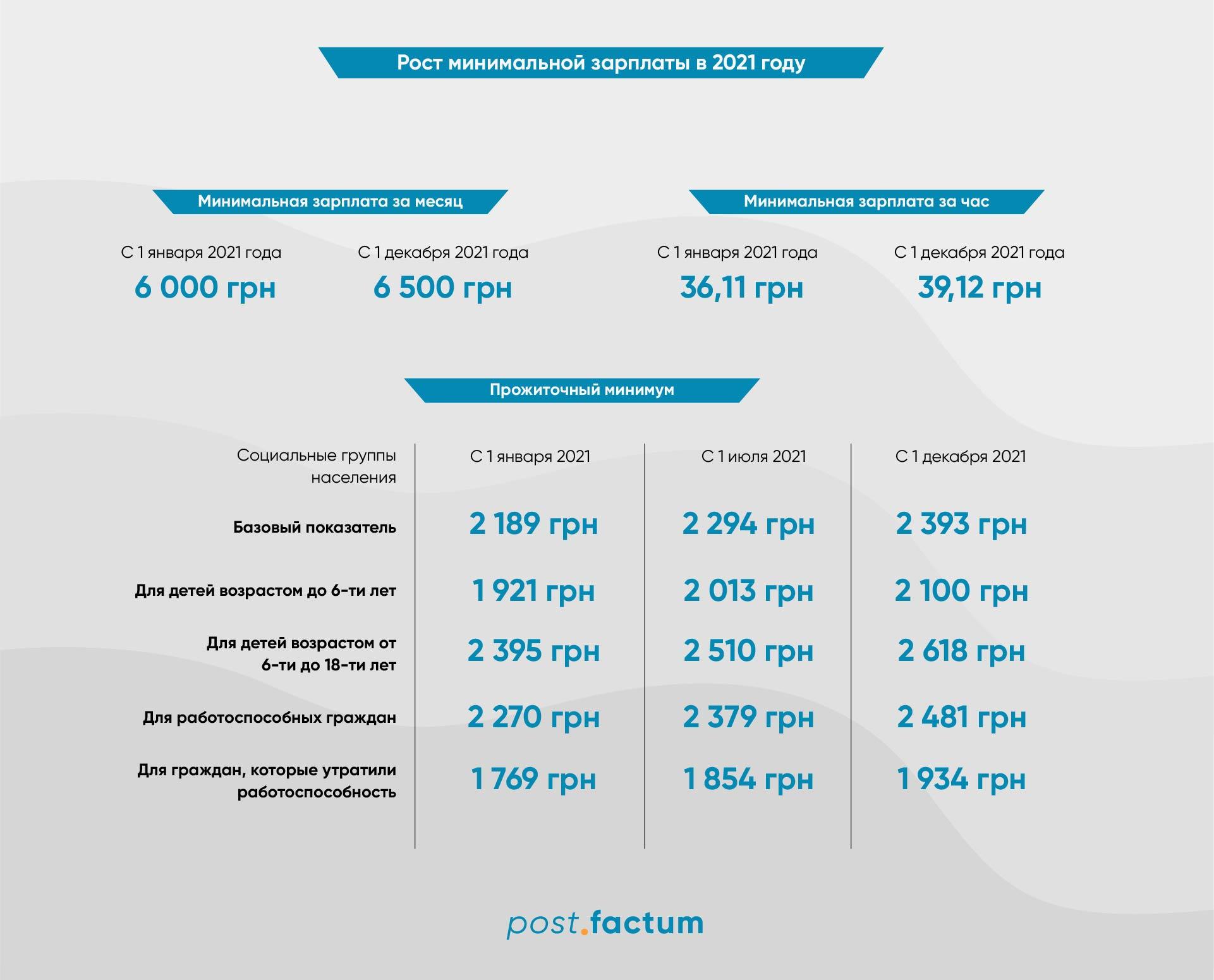 Инфографика: на сколько вырастет минимальная зарплата в Украине в 2021 году — фото 1