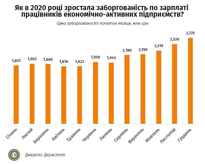 Экономика Украины в 2021 году: с какими доходами украинцы встречали Новый год — фото 6