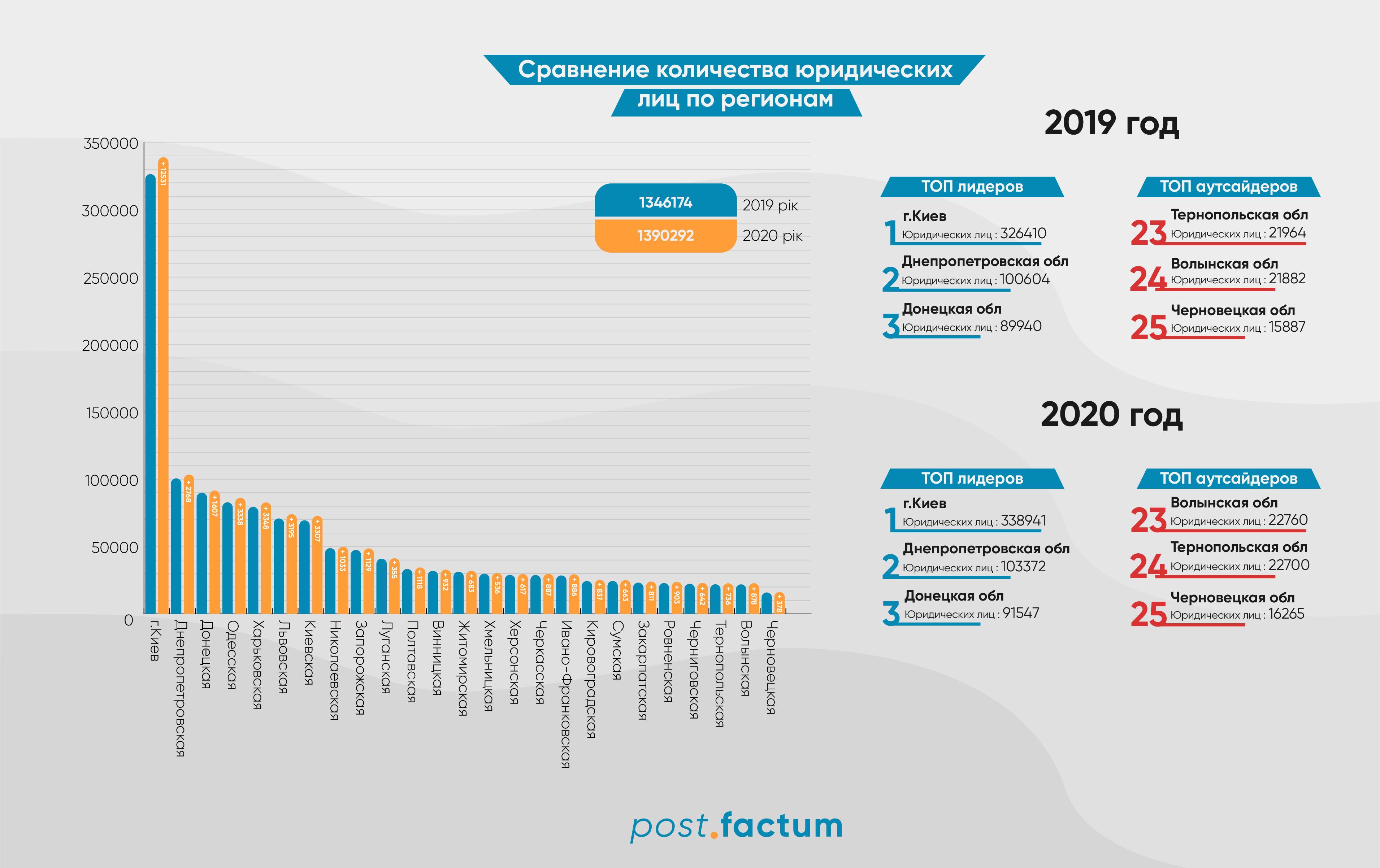 Инфографика: в 2020 году в Украине стало больше юридических лиц — фото 1