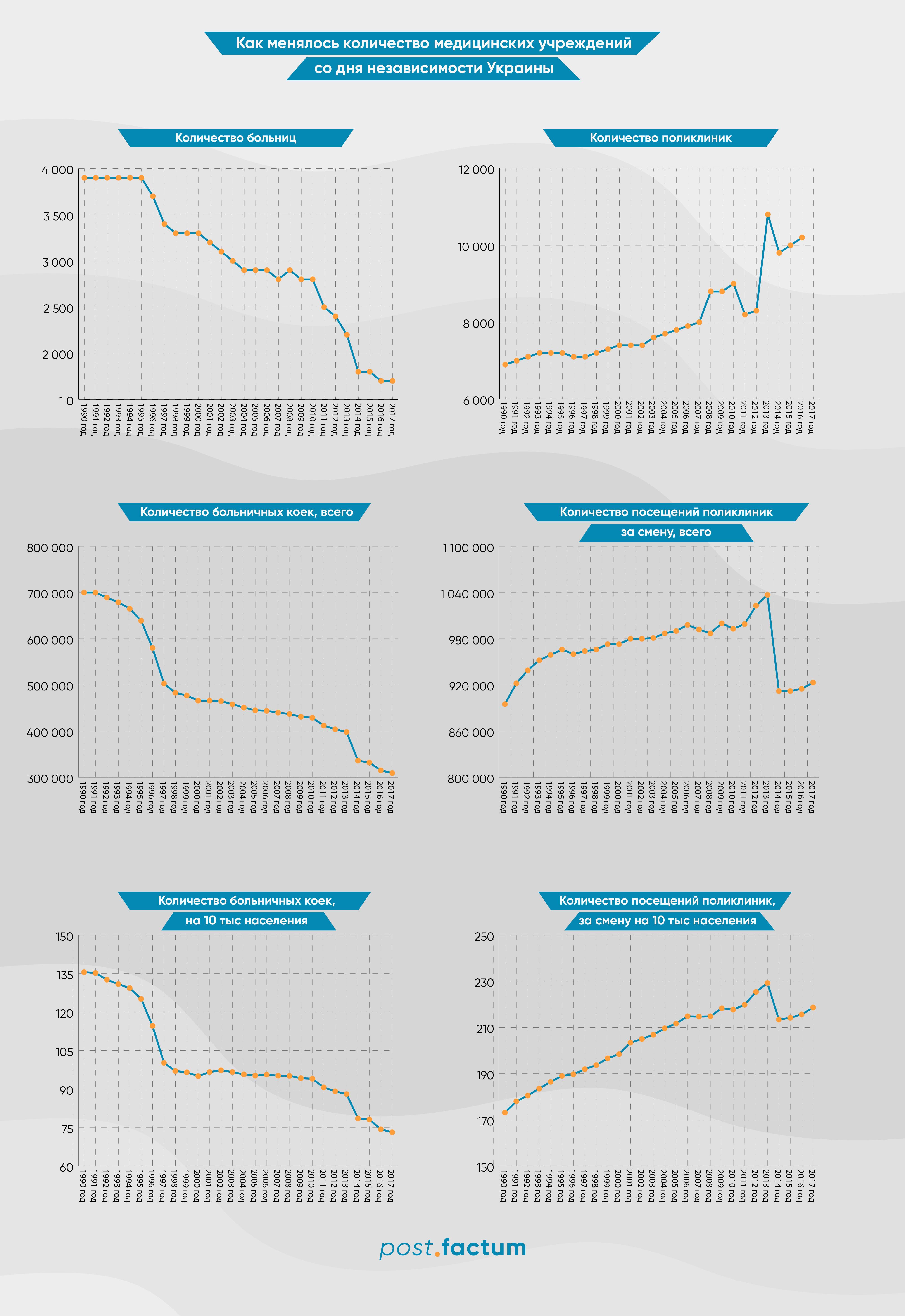 Инфографика: как изменилось количество больниц в Украине за время независимости — фото 1