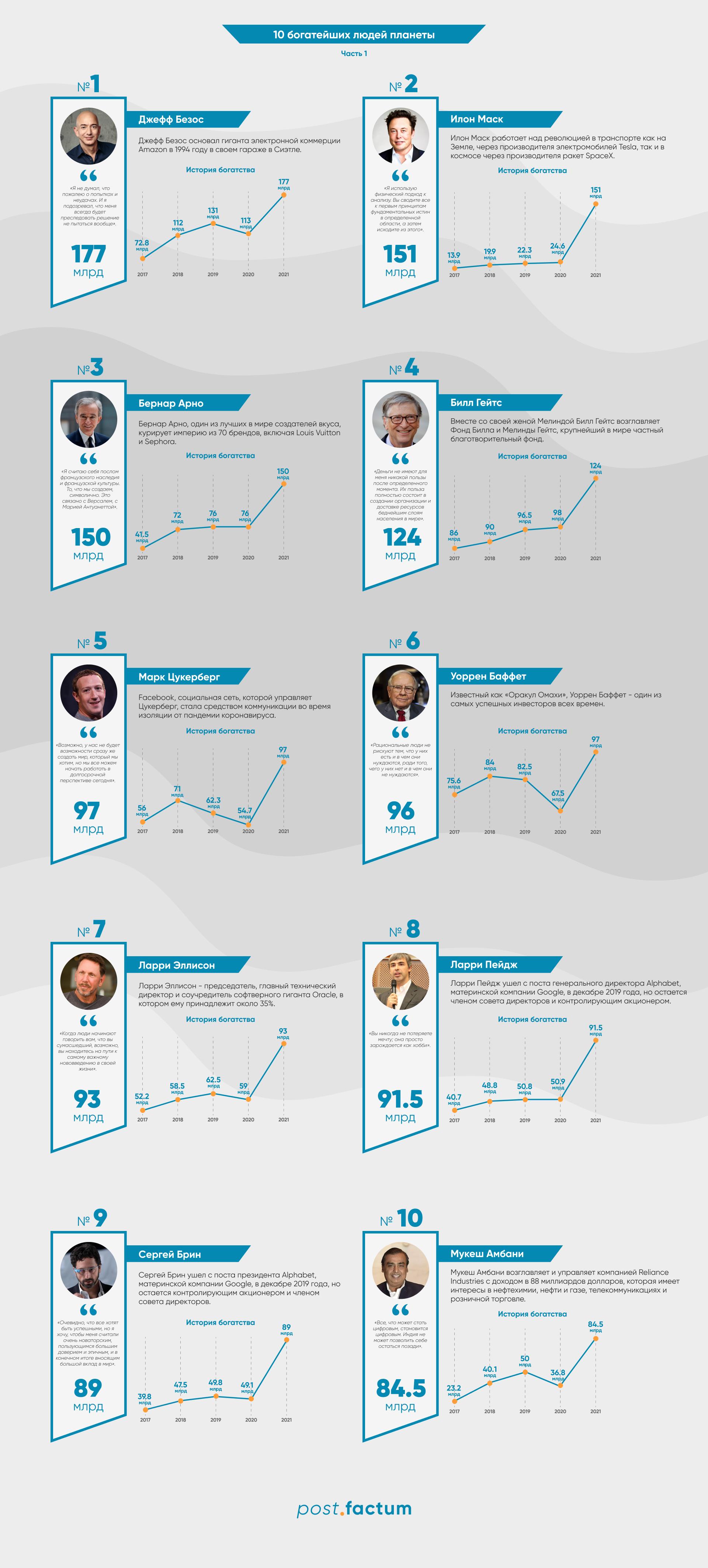 Создатель Биткоина попал в топ-20 самых богатых людей мира — фото 1