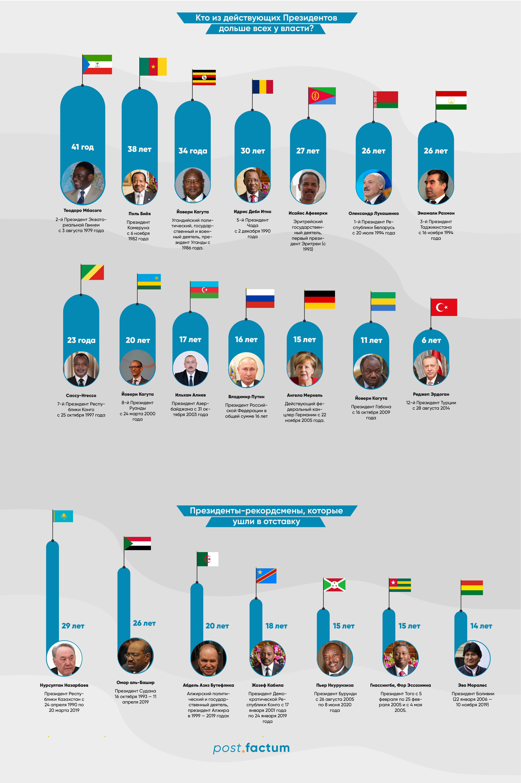 Инфографика: кто из мировых лидеров у власти дольше всего — фото 4