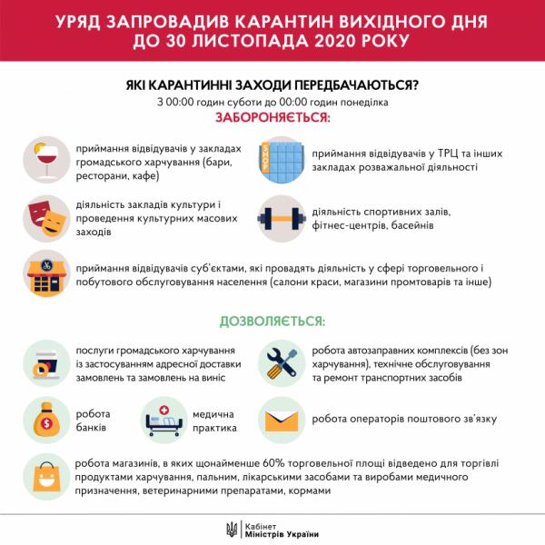 Общенациональный карантин в Украине: новые запреты в фото — фото 1