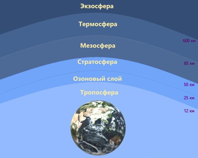 16 сентября Международный день охраны озонового слоя — фото 1